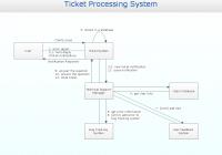 Communication Diagram Uml2.0 / Collaboration Uml1.x   Uml
