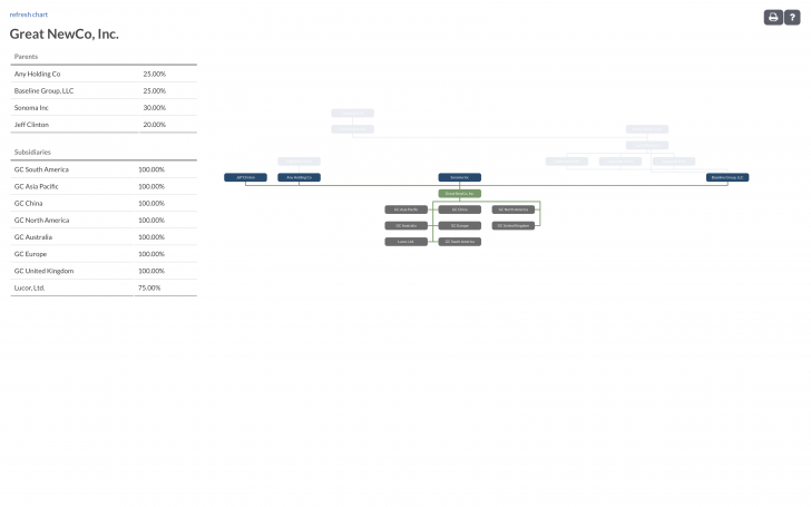 Permalink to Company Org Charts | Entity Management inside Entity Chart