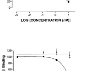 Competition Binding Curve Of Zyc3 And E2 For Human in Er Diagram Either Or