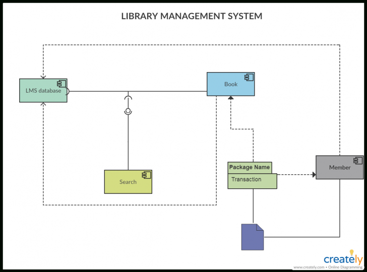 Permalink to Component Diagram Tutorial | Complete Guide With Examples with Components Of Er Diagram