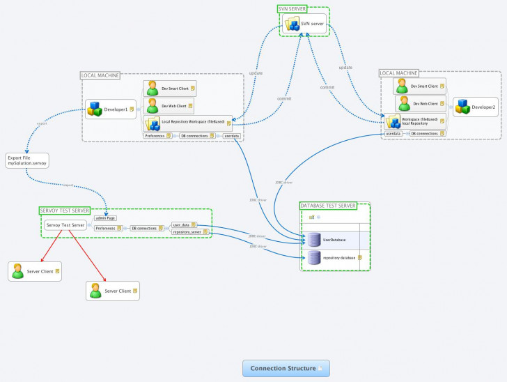 Permalink to Connection Structure – Xmind – Mind Mapping Software in Xmind Er Diagram