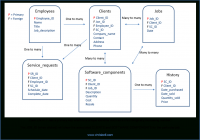 Context Based Erd Model With Attributes | Chris Bell for Entity Relationship Definition