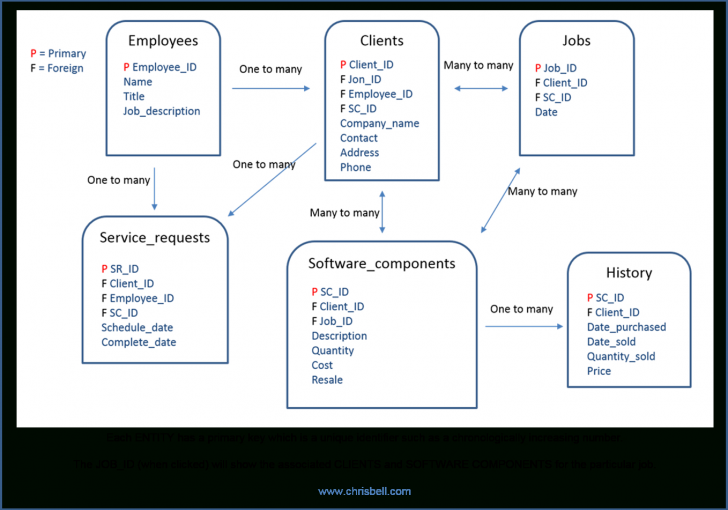 Permalink to Context Based Erd Model With Attributes | Chris Bell for Er Model Definition