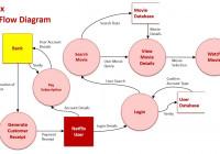 Context & Data Flow Diagrams Sample 3: Netflix