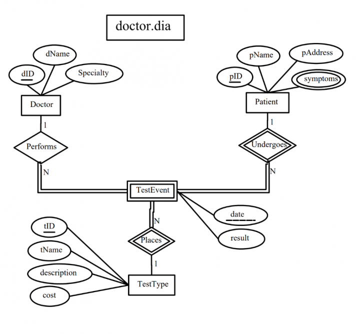 Permalink to Convert The Following Er Diagram Into A Relational for Er Diagram Underline