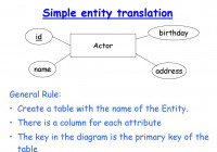 Converting Er-Diagrams To Table Definitions – Ppt Download