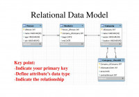 Cop5725 Database Management Er Diagram And Relational Data with regard to Relational Database Model Diagram