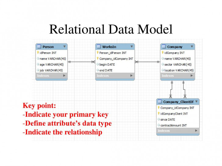 Permalink to Cop5725 Database Management Er Diagram And Relational Data with regard to Relational Database Model Diagram