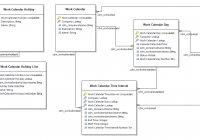 Core Hr Entities In Common Data Service – Talent | Dynamics intended for Er Diagram Ax 2012