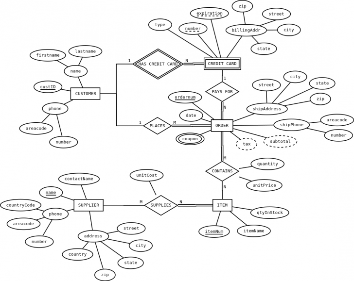 Permalink to Cpsc 343 Homework 2: Er-To-Relational Mapping And Normalization intended for Mapping An Er Diagram