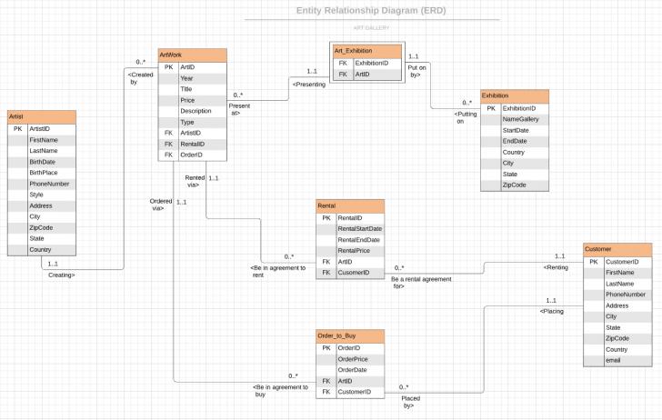 Permalink to Create Entity Relationship Diagram (Erd) And Normalization inside Erd Schema