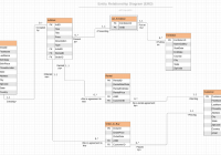 Create Entity Relationship Diagram (Erd) And Normalization with Convert Er Diagram To 3Nf