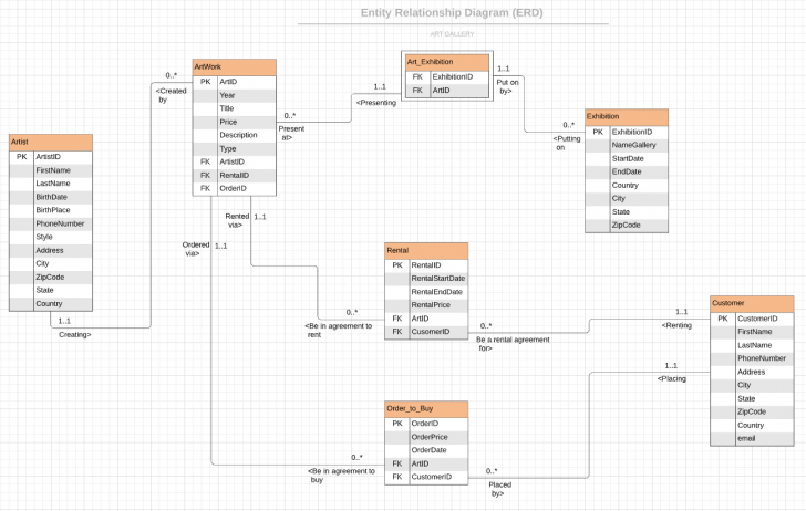 Permalink to Create Entity Relationship Diagram (Erd) And Normalization with Convert Er Diagram To 3Nf