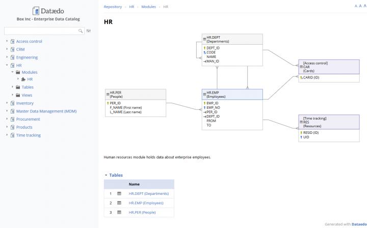 Permalink to Create Er Diagram For Existing Database – Dataedo Dataedo with Access Erd Diagram