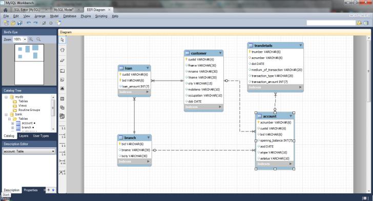 Permalink to Create Er Diagram Of A Database In Mysql Workbench – Tushar throughout Er Diagram Mysql