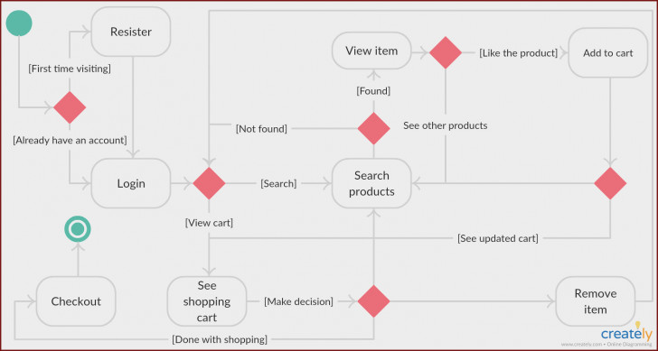 Permalink to Create Erd Diagram In Visio At Manuals Library intended for Er Diagram Visio 2017