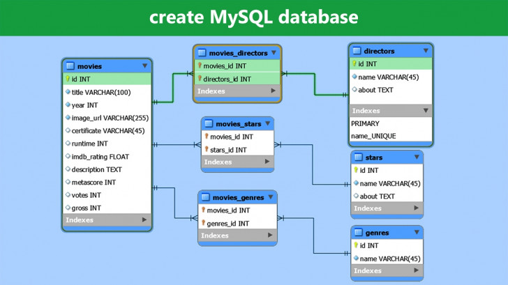 Permalink to Create Mysql Database – Mysql Workbench Tutorial throughout Erd Database Design Tutorial