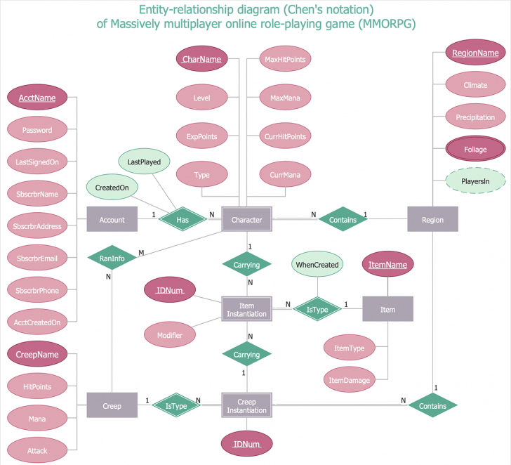 Permalink to Creating A Chen Er Diagram | Conceptdraw Helpdesk for Chen Er Diagram