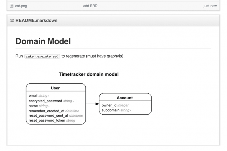 Permalink to Creating A Database Diagram With Rails-Erd | Ryan Boland inside Er Diagram Markdown