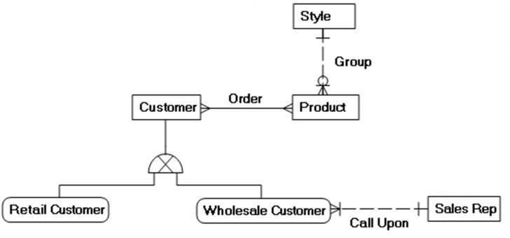 Permalink to Creating A Logical Data Model – Data Modeling Made Simple with regard to Logical Data Model