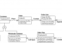 Creating A Physical Data Model – Data Modeling Made Simple pertaining to Erwin Model