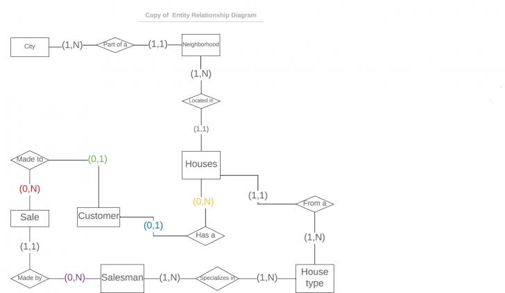 Permalink to Creating Erd And Sql Tables Based On The Erd – Stack Overflow regarding Database Design And Erd Creation