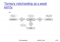 Cs4222 Principles Of Database System – Ppt Download in Weak Entity Relationship