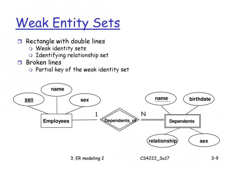 Permalink to Cs4222 Principles Of Database System – Ppt Download regarding Er Diagram Partial Key