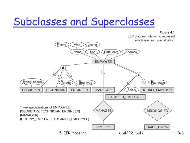 Permalink to Cs4222 Principles Of Database System – Ppt Download throughout Er Diagram Subclass