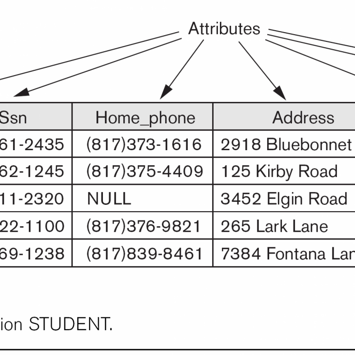 Permalink to Csci 440 Database Systems – Chapter 3 regarding Is A Relationship In Dbms