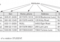 Csci 440 Database Systems – Chapter 3 regarding Relationship Set In Dbms With Example