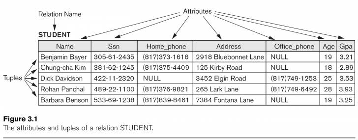 Permalink to Csci 440 Database Systems – Chapter 3 regarding Relationship Set In Dbms With Example