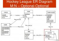 Csis 115 Database Design And Applications For Business – Ppt with Er Diagram Nhl