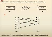 Введение В Базы Данных – Презентация Онлайн inside Er Diagramm 1 N M