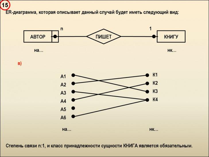 Permalink to Введение В Базы Данных – Презентация Онлайн inside Er Diagramm 1 N M