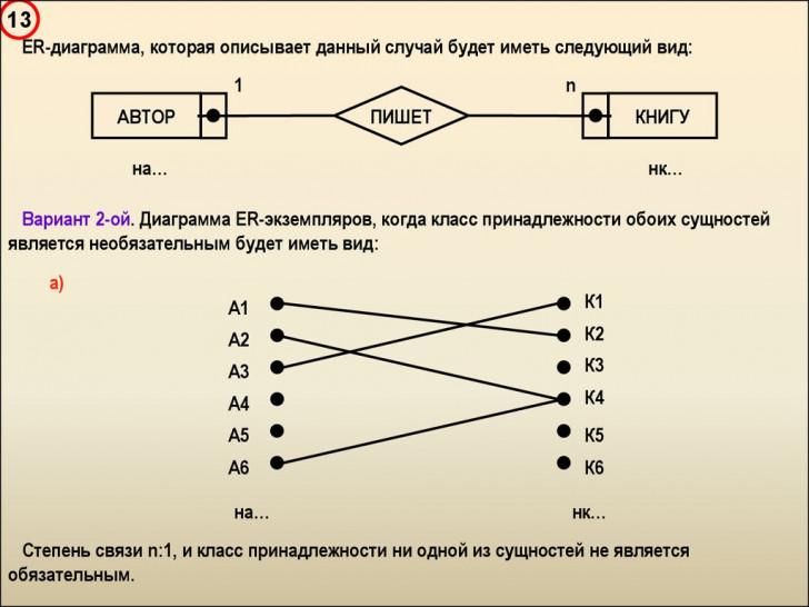 Permalink to Введение В Базы Данных – Презентация Онлайн in Er Diagramm 1 N M