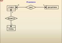 Введение В Базы Данных – Презентация Онлайн with Er Diagramm 1 N M