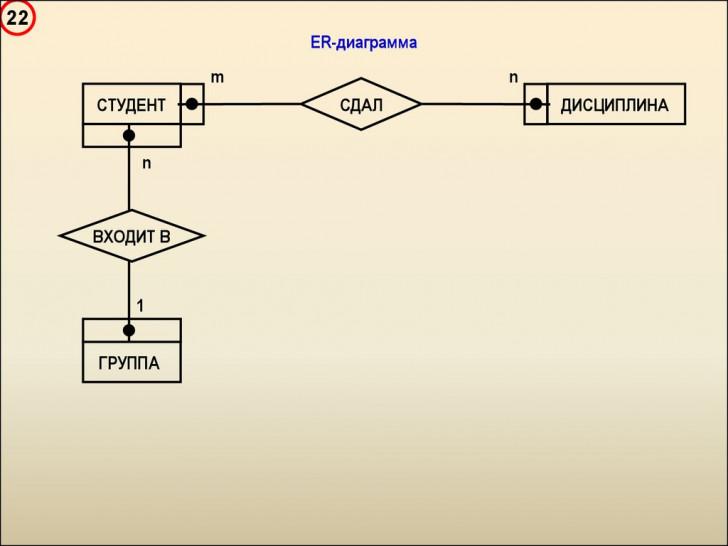 Permalink to Введение В Базы Данных – Презентация Онлайн with Er Diagramm 1 N M