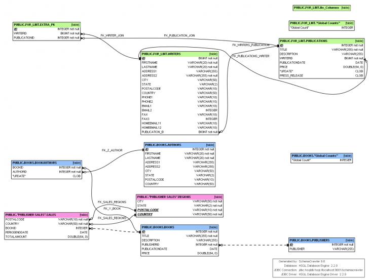 Permalink to Генерация Mysql Erd Со Связями – 1 Ответ for Er Diagram Using Dbvisualizer