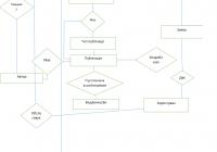 Постановка Задачі regarding Er Diagram 0..*