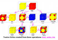 Файл:conway Relational Chart — Википедия inside Relational Chart