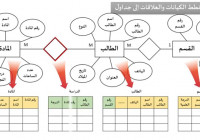 الدرس السادس : بناء مخطط الكيانات والعلاقات Entity Relationship Diagram regarding Erd شرح