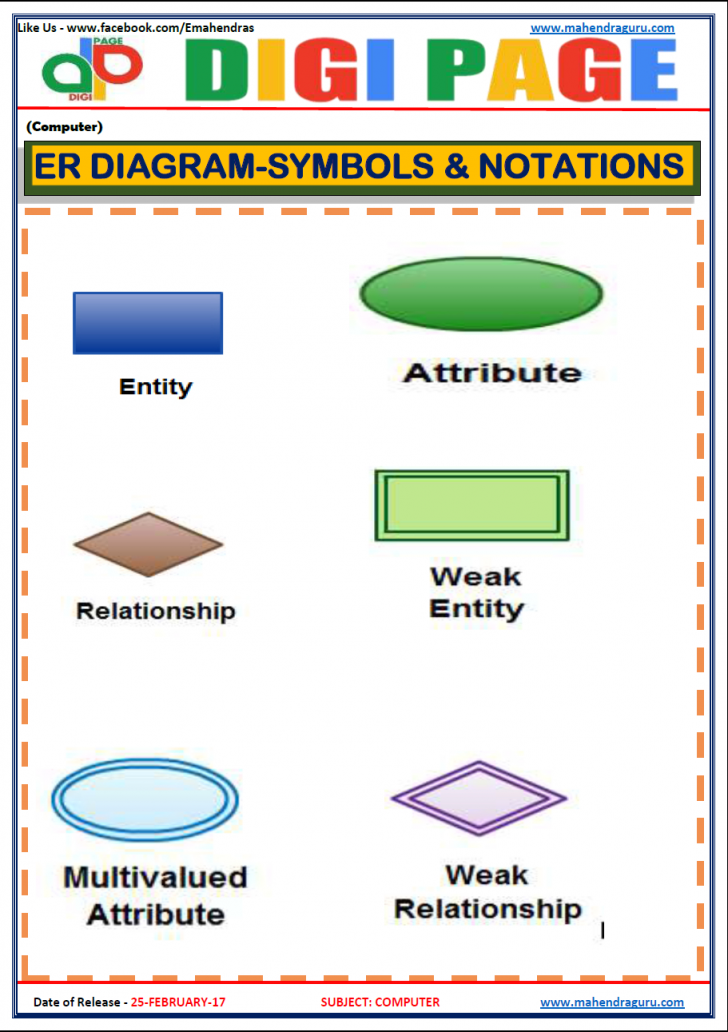 Permalink to Daily Current Affairs, Ibps Rrb, Ibps Po, Ibps Clerk, Govt for Er Diagram Hindi