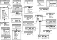 Data And Modeling – Understanding Context throughout Erd Data Model