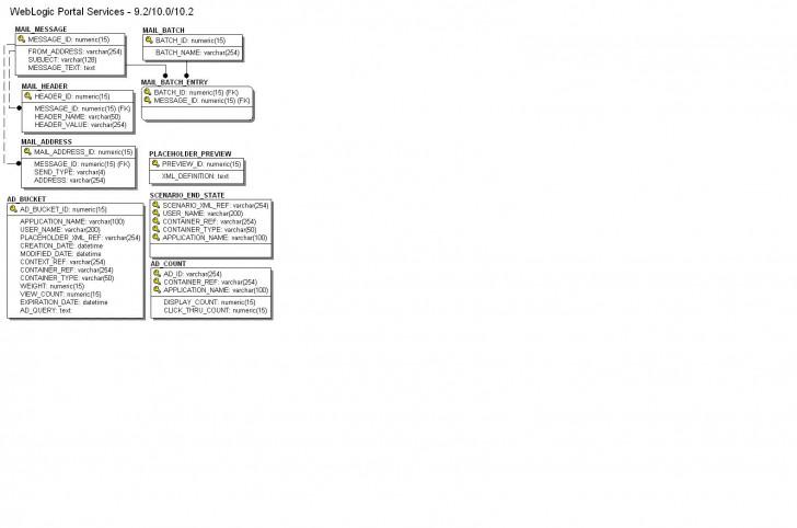 Permalink to Data Dictionary inside Er Diagram For Job Portal Application