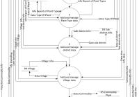 Data Flow Diagram Level 0 Agricultural Management System intended for E Farming Er Diagram