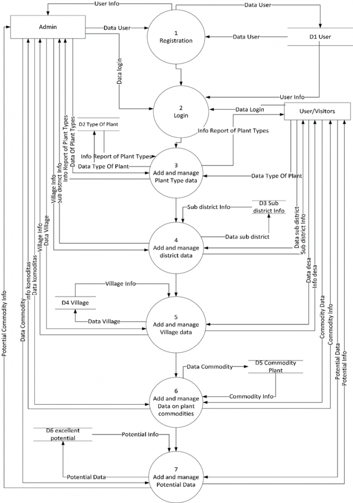 Permalink to Data Flow Diagram Level 0 Agricultural Management System intended for E Farming Er Diagram
