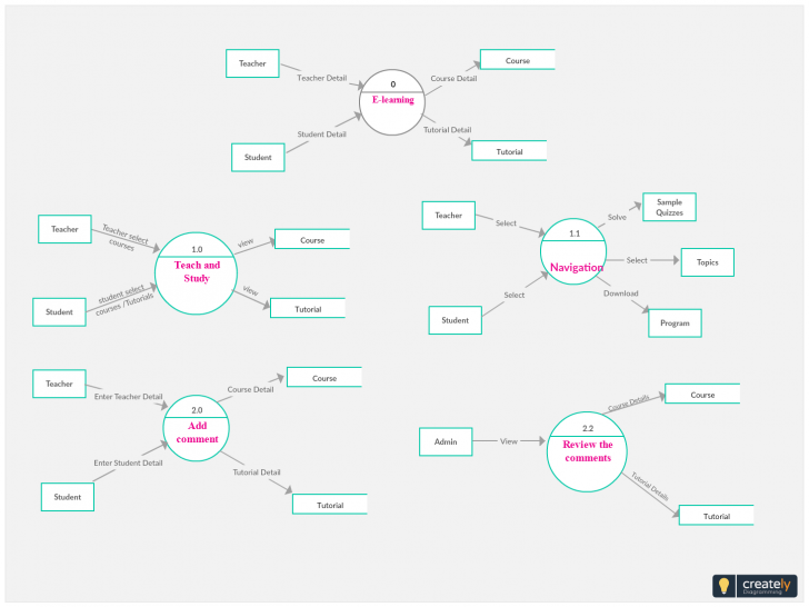 Permalink to Data Flow Diagram Of E-Learning System – The System Is Used with E Learning Project Er Diagram