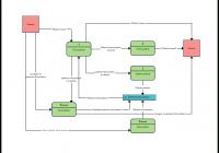 Data Flow Diagram Templates To Map Data Flows – Creately Blog with Er Diagram Vs Dfd