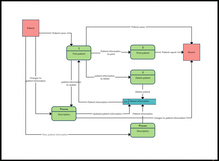 Permalink to Data Flow Diagram Templates To Map Data Flows – Creately Blog with Er Diagram Vs Dfd
